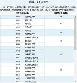 上海有哪些大学有风景园林专业硕士 大学教育