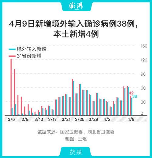 图解4月9日新增境外输入确诊病例38例,黑龙江占28例