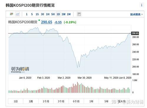 韩国的股票现在怎么样