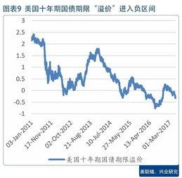 从美国信贷增速下降看美国利率水平 海外研究月报