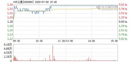 为什么st众泰股票委托卖不出去?