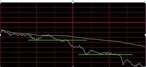 主力吸筹指标(炒股票如何知道庄家在建仓吸筹和出货?)