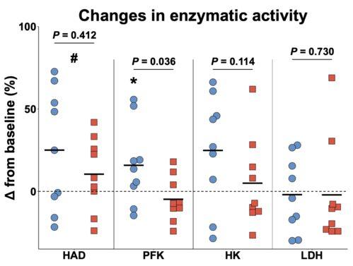 关于药物代谢酶你需要知道的一切(上)  药物代谢主要的酶系为