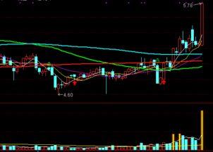 股票钓鱼线分析