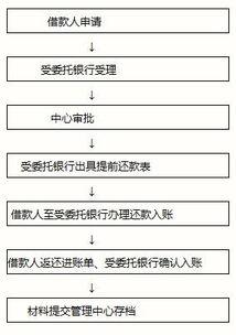 公积金贷款流程(买二手房用公积金贷款)