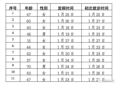 北京新增11例确诊病例,累计132例