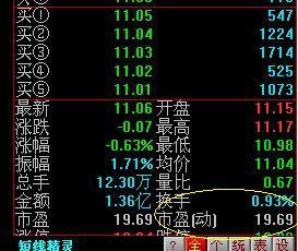 etf市盈率怎么查(如何看基金的市盈率)_1762人推荐
