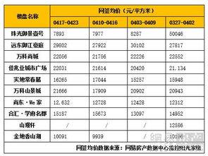 跌破1.5万平刚需走过最长的路,是广州房价的套路