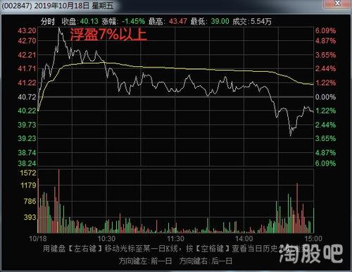 如何查询股票的历史价格走势?