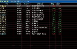 怎么查股票属于上市或深市