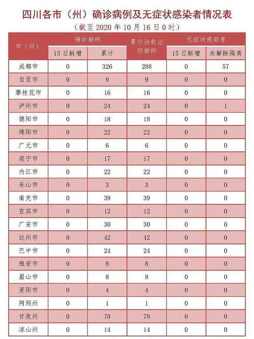 四川新增确诊病例4例,无症状感染者2例