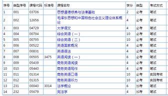 广东自考英语专业报考时间