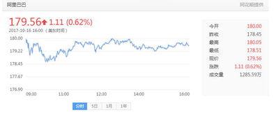 谁知道阿里巴巴的股票代码?还有它是在哪上市?怎么买啊?