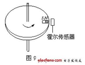 霍尔传感器原理