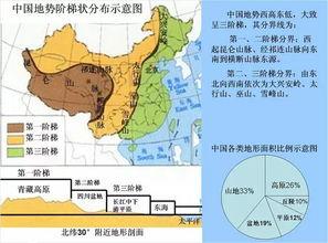 关于地理知识的文章