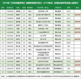 一战成名 北艺2018 合格人数占全省61 ,再塑新优势