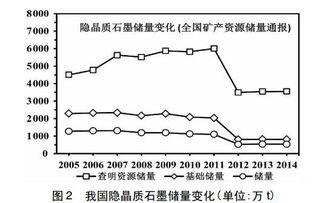 中国石墨资源概念股有哪些