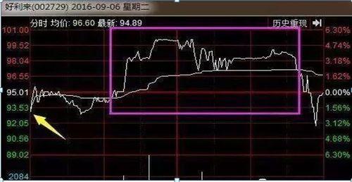 股票突然拉升5-6個點,然后慢慢下滑是什么表現
