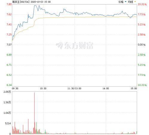 海洋王股票是什么行业的
