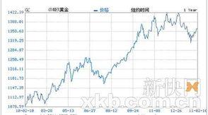 纽约黄金价格走势图-买金潮再度来袭