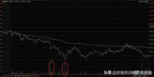 可以盯着一只股票反复买卖吗?求教高手