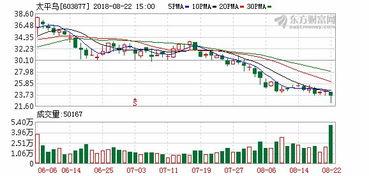 有人说太平鸟的业绩不错,而股票却跌破了发行价,对此你怎么看?