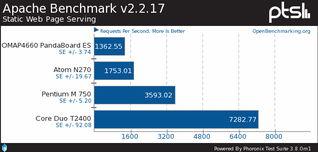 ARM和X86哪个靠谱 12.04告诉你