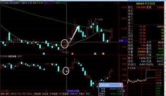 买股票您最喜欢用什么技术指标?