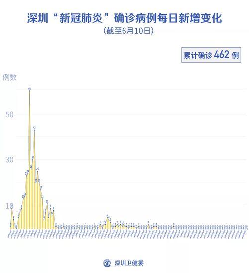 深圳连续41天零新增王辰院士最新判断警惕秋冬病毒传播