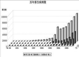 中国艾滋病人数(我国艾滋病感染人数最)