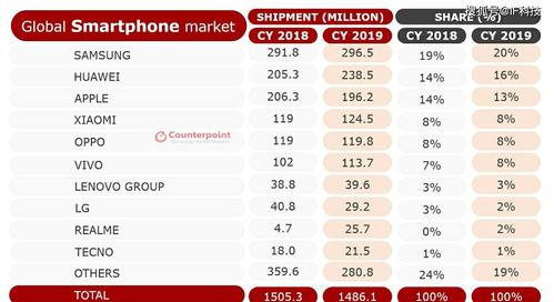 2019年全球智能手机出货量排名(图源见水印)