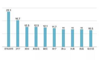 4月70城二手房价环比微涨这个城市连续6月领涨全国