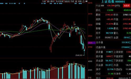 中国股市何时能走出自己的独立行情???