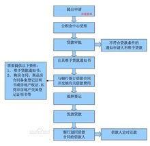 购房贷款流程(买房子银行贷款流程)