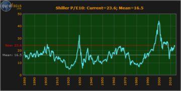 指数的市盈率是怎么算出来的(基金市盈率在哪里可以查到)1800  场外个股期权  第1张