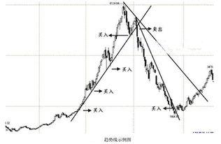 股票形态判断买入卖出有什么方法?