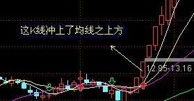股票中的盘均线是什么意思?
