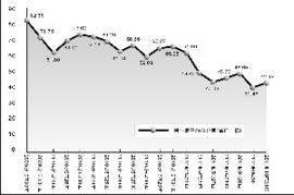 创业板平均市盈率(为什么上交所和深交所)