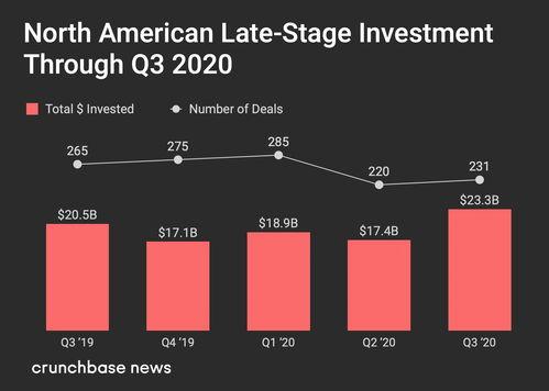 crunchbase2020年第三季度北美风险投资报告