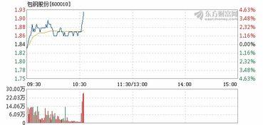 今天的包钢股份(600010)为什么竞价时涨停,开盘下跌,快停盘又快速拉升?