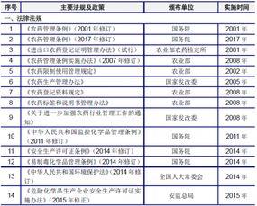 中国除草剂行业主要法律法规及政策