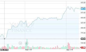 亚马逊现在股价是多少美元