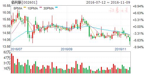 股票:佰利联要卖吗?