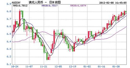 在股市里白红黄三根线各代表什么?