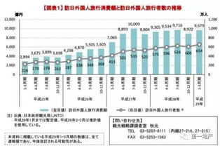 2014-2017年访日外国游客数与消费变化(数据来源:日本观光厅)2015年6月5日,日本政府敲定了《观光立国行动计划》的修订版,其中写明了欲促进访日外国游客旅游消费额实现翻番至4万亿日元(约合人民币2000亿元)的新目标.