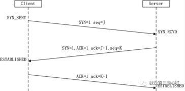 Java 面试知识点解析 网络协议