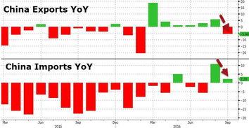 由于9月进出口数据出口跌幅扩大,在9月以美元计价出口同比增速大降至-10%,外需全面走弱.