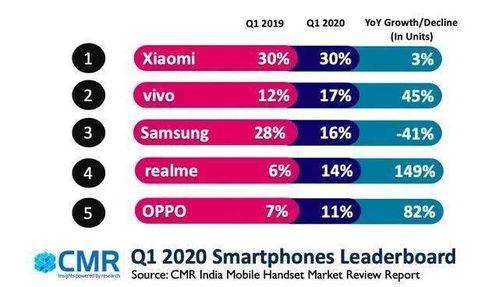 cmr2020年q3印度智能手机出货量同比增长14
