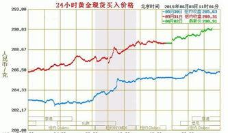 全球金融市场大动荡,黄金还能够避险吗?