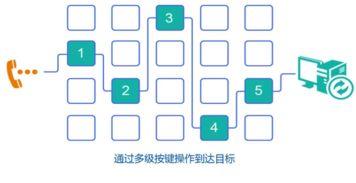 打造智能金融服务 灵云智能语音导航系统中标中国民生银行